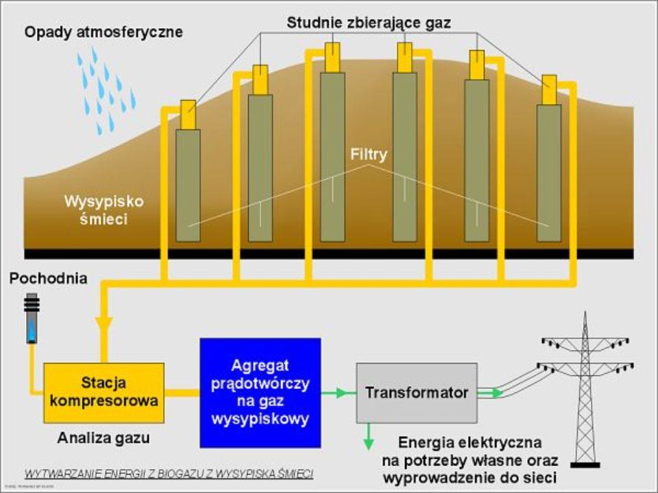 Wytwarzanie energii z biogazu z wysypiska śmieci