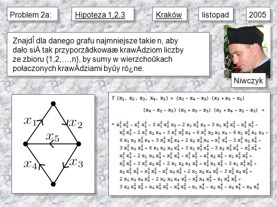 2005Problem 2a:Hipoteza 1,2,3Niwczyklistopad ZnajdÎ dla danego grafu najmniejsze takie n, aby dało siÅ tak przyporzâdkowaæ krawÅdziom liczby ze zbioru {1,2,…,n}, by sumy w wierzchoûkach połaczonych krawÅdziami byûy ró¿ne.