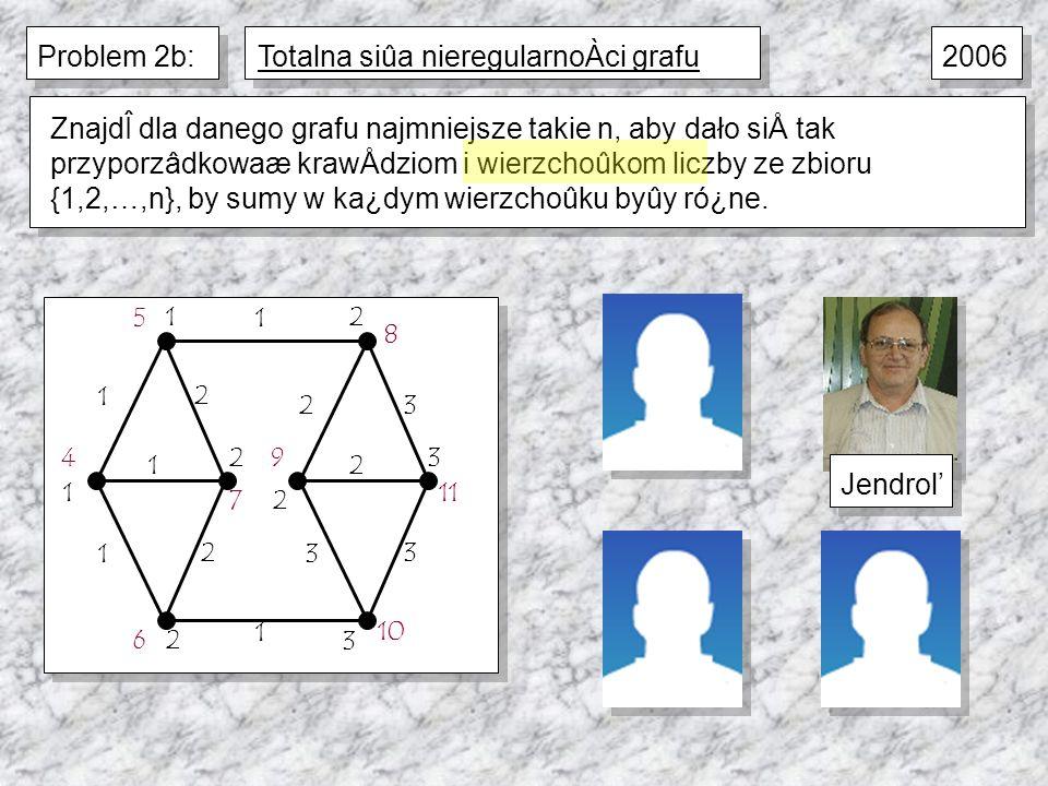 1 1 3 1 2 1 2 1 2 3 3 2 5 4 7 6 8 11 9 10 1 1 2 2 2 2 3 3 ZnajdÎ dla danego grafu najmniejsze takie n, aby dało siÅ tak przyporzâdkowaæ krawÅdziom i wierzchoûkom liczby ze zbioru {1,2,…,n}, by sumy w ka¿dym wierzchoûku byûy ró¿ne.