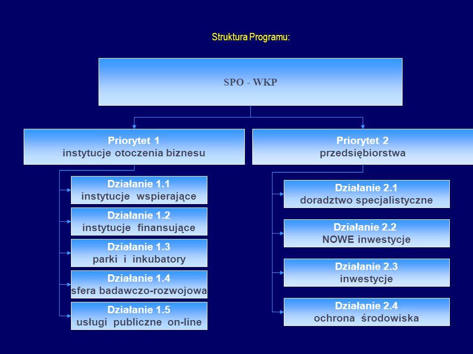 Struktura Programu: SPO - WKP Priorytet 1 instytucje otoczenia biznesu Priorytet 2 przedsiębiorstwa Działanie 1.1 instytucje wspierające Działanie 1.2 instytucje finansujące Działanie 1.3 parki i inkubatory Działanie 1.4 sfera badawczo-rozwojowa Działanie 1.5 usługi publiczne on-line Działanie 2.1 doradztwo specjalistyczne Działanie 2.2 NOWE inwestycje Działanie 2.3 inwestycje Działanie 2.4 ochrona środowiska