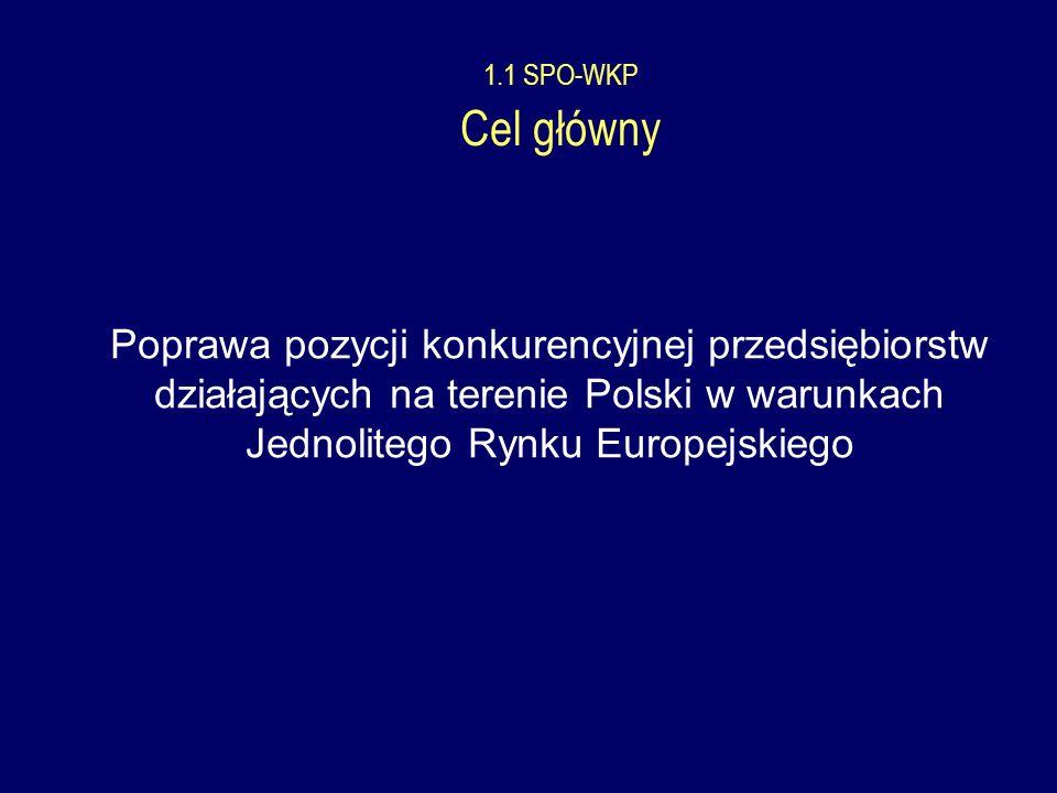1.1 SPO-WKP Cel główny Poprawa pozycji konkurencyjnej przedsiębiorstw działających na terenie Polski w warunkach Jednolitego Rynku Europejskiego