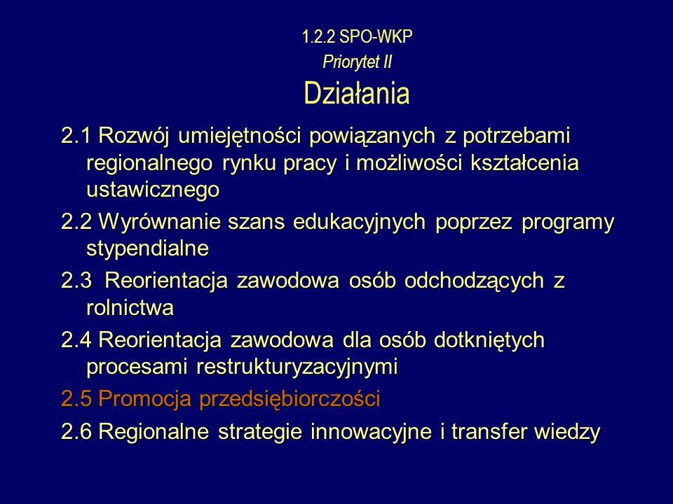 1.2.2 SPO-WKP Priorytet II Działania 2.1 Rozwój umiejętności powiązanych z potrzebami regionalnego rynku pracy i możliwości kształcenia ustawicznego 2.2 Wyrównanie szans edukacyjnych poprzez programy stypendialne 2.3 Reorientacja zawodowa osób odchodzących z rolnictwa 2.4 Reorientacja zawodowa dla osób dotkniętych procesami restrukturyzacyjnymi 2.5 Promocja przedsiębiorczości 2.6 Regionalne strategie innowacyjne i transfer wiedzy