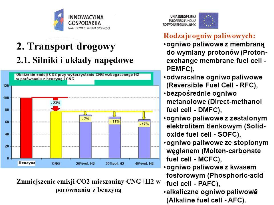 10 2. Transport drogowy 2.1. Silniki i układy napędowe Zmniejszenie emisji CO2 mieszaniny CNG+H2 w porównaniu z benzyną Rodzaje ogniw paliwowych: ogni