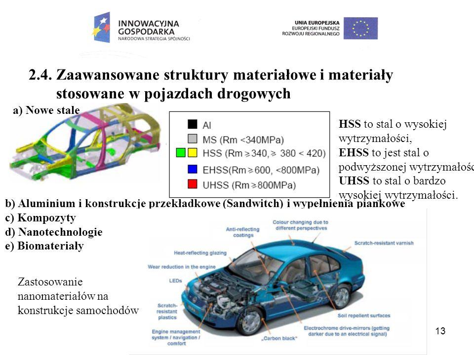 13 2.4. Zaawansowane struktury materiałowe i materiały stosowane w pojazdach drogowych HSS to stal o wysokiej wytrzymałości, EHSS to jest stal o podwy