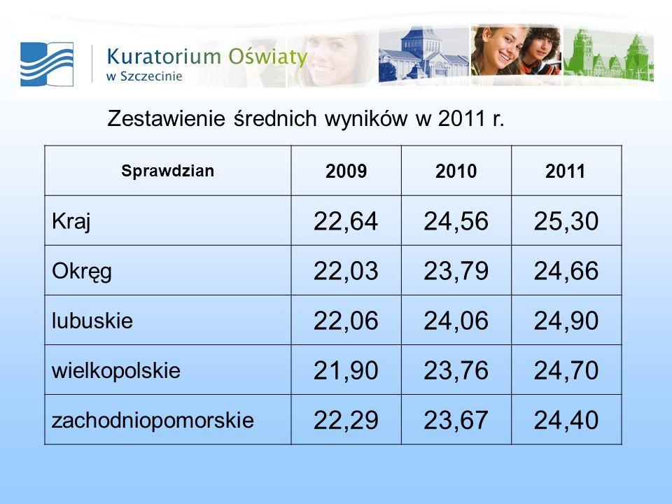 Zestawienie średnich wyników w 2011 r.