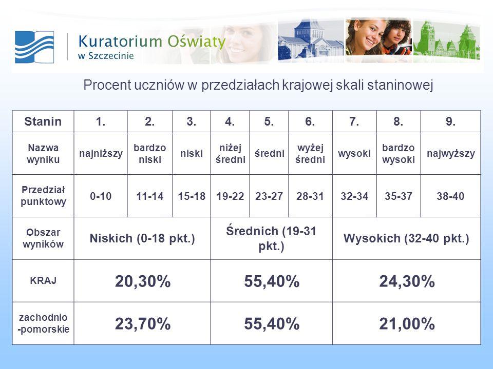 Procent uczniów w przedziałach krajowej skali staninowej Stanin1.2.3.4.5.6.7.8.9.