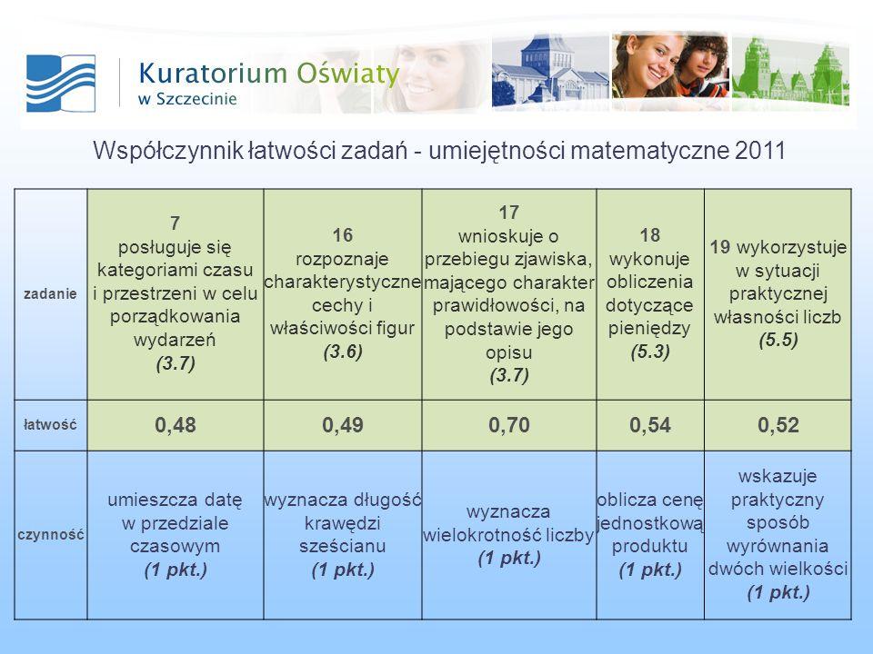 Współczynnik łatwości zadań - umiejętności matematyczne 2011 zadanie 7 posługuje się kategoriami czasu i przestrzeni w celu porządkowania wydarzeń (3.7) 16 rozpoznaje charakterystyczne cechy i właściwości figur (3.6) 17 wnioskuje o przebiegu zjawiska, mającego charakter prawidłowości, na podstawie jego opisu (3.7) 18 wykonuje obliczenia dotyczące pieniędzy (5.3) 19 wykorzystuje w sytuacji praktycznej własności liczb (5.5) łatwość 0,480,490,700,540,52 czynność umieszcza datę w przedziale czasowym (1 pkt.) wyznacza długość krawędzi sześcianu (1 pkt.) wyznacza wielokrotność liczby (1 pkt.) oblicza cenę jednostkową produktu (1 pkt.) wskazuje praktyczny sposób wyrównania dwóch wielkości (1 pkt.)