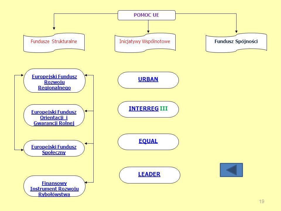 19 POMOC UE Fundusze StrukturalneInicjatywy WspólnotoweFundusz Spójności Europejski Fundusz Rozwoju Regionalnego Europejski Fundusz Orientacji i Gwarancji Rolnej Europejski Fundusz Społeczny Finansowy Instrument Rozwoju Rybołówstwa LEADER EQUAL INTERREGINTERREG III URBAN