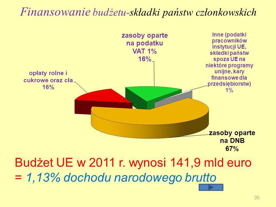 Finansowanie budżetu-składki państw członkowskich 35 Budżet UE w 2011 r.