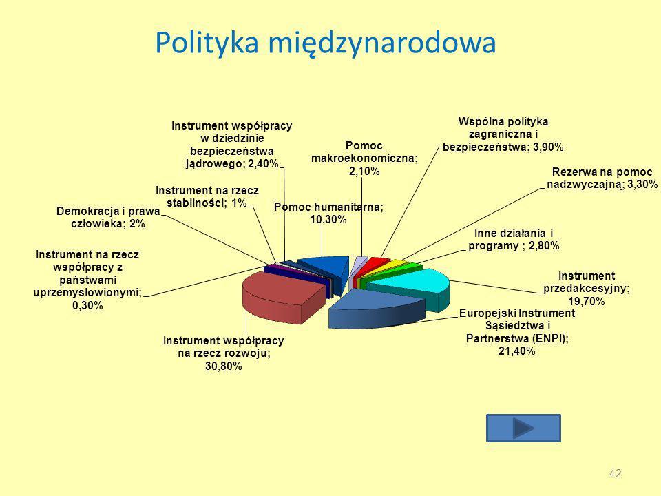 Polityka międzynarodowa 42
