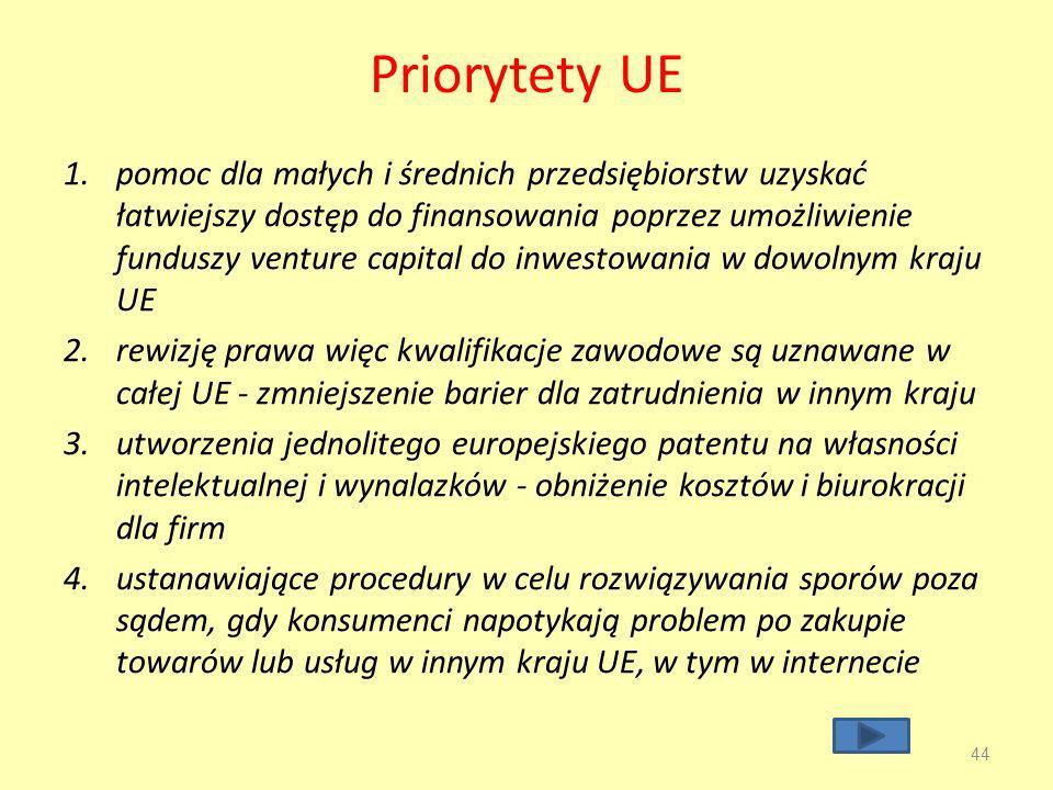 Priorytety UE 1.pomoc dla małych i średnich przedsiębiorstw uzyskać łatwiejszy dostęp do finansowania poprzez umożliwienie funduszy venture capital do inwestowania w dowolnym kraju UE 2.rewizję prawa więc kwalifikacje zawodowe są uznawane w całej UE - zmniejszenie barier dla zatrudnienia w innym kraju 3.utworzenia jednolitego europejskiego patentu na własności intelektualnej i wynalazków - obniżenie kosztów i biurokracji dla firm 4.ustanawiające procedury w celu rozwiązywania sporów poza sądem, gdy konsumenci napotykają problem po zakupie towarów lub usług w innym kraju UE, w tym w internecie 44