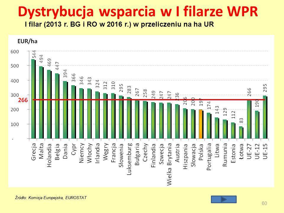 Dystrybucja wsparcia w I filarze WPR 60 Źródło: Komisja Europejska, EUROSTAT I filar (2013 r.
