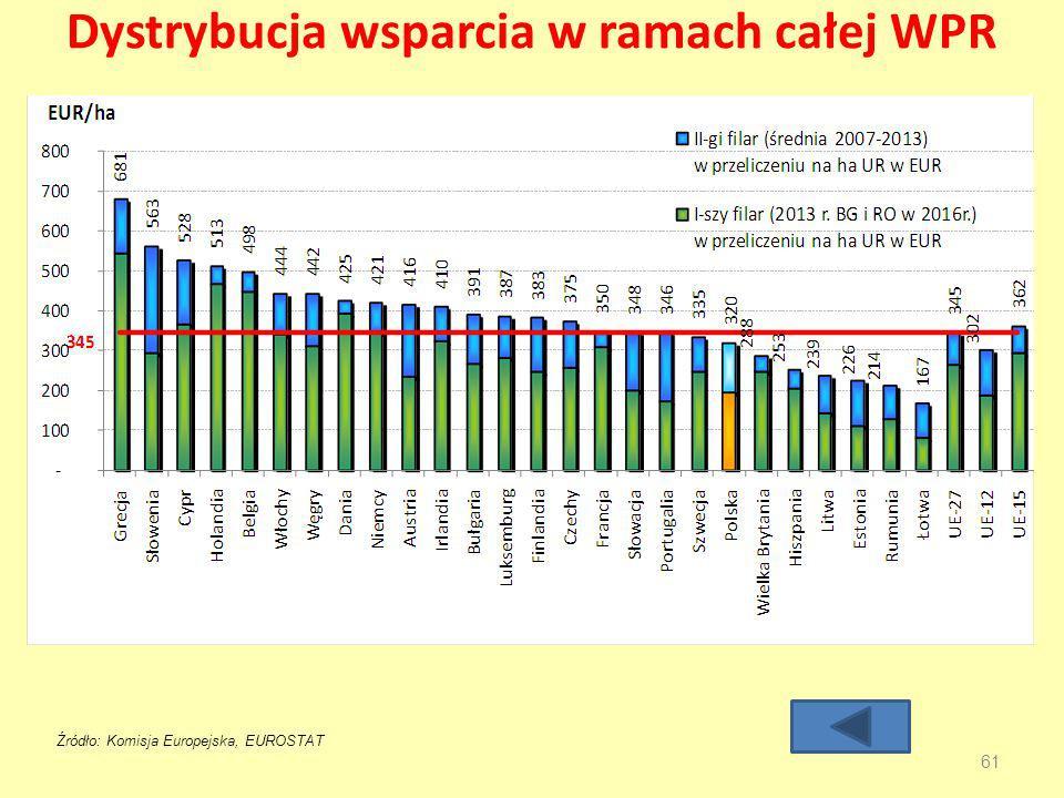 Dystrybucja wsparcia w ramach całej WPR 61 Źródło: Komisja Europejska, EUROSTAT