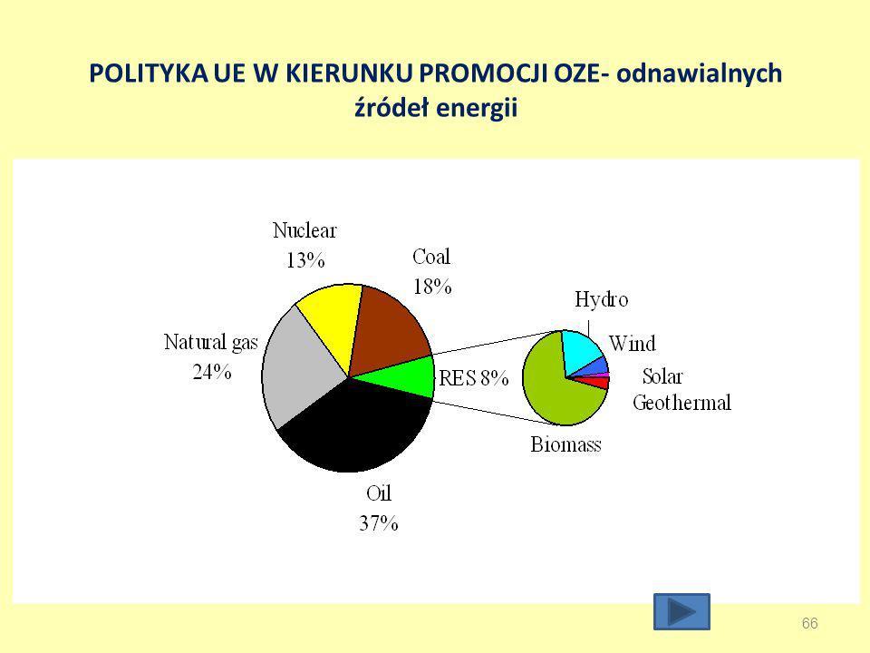 POLITYKA UE W KIERUNKU PROMOCJI OZE- odnawialnych źródeł energii 66