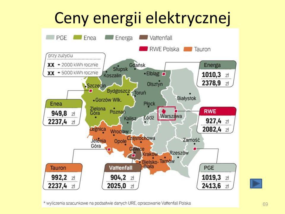 Ceny energii elektrycznej 69
