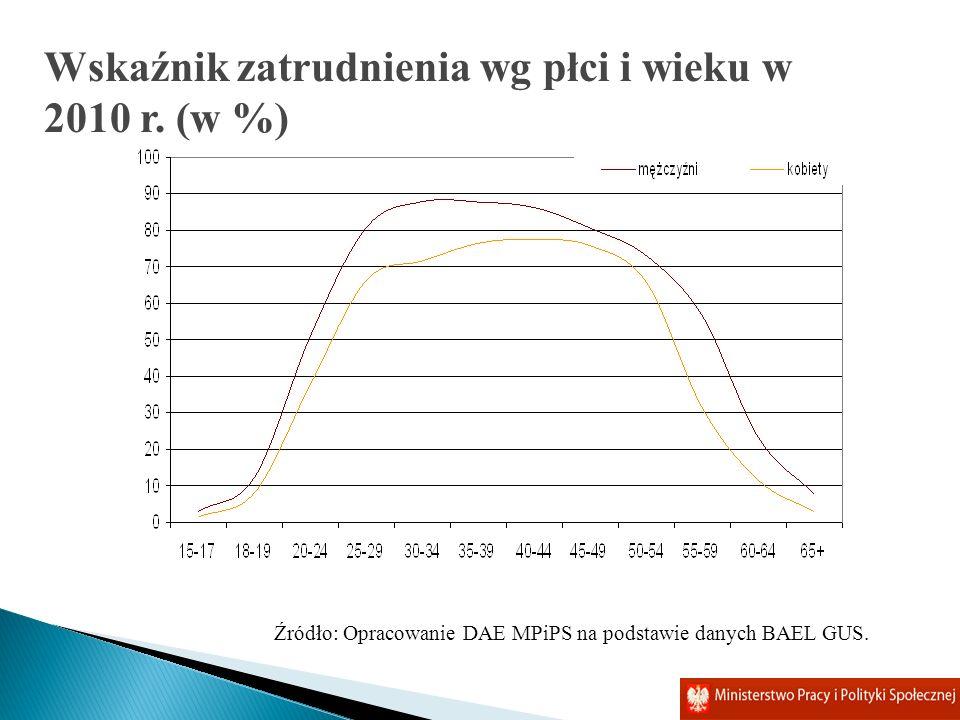Źródło: Opracowanie DAE MPiPS na podstawie danych BAEL GUS. Wskaźnik zatrudnienia wg płci i wieku w 2010 r. (w %)