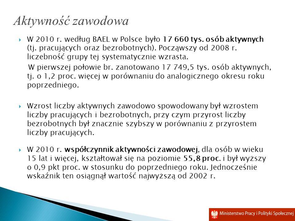 W 2010 r. według BAEL w Polsce było 17 660 tys. osób aktywnych (tj. pracujących oraz bezrobotnych). Począwszy od 2008 r. liczebność grupy tej systemat