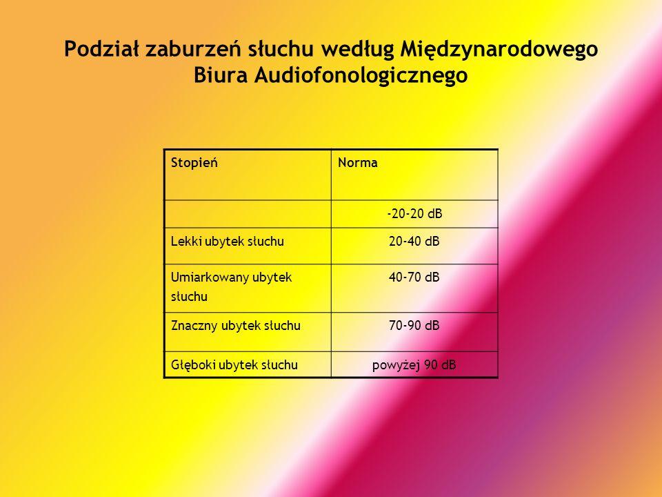 Podział zaburzeń słuchu według Międzynarodowego Biura Audiofonologicznego StopieńNorma -20-20 dB Lekki ubytek słuchu20-40 dB Umiarkowany ubytek słuchu