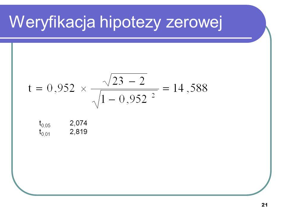 Weryfikacja hipotezy zerowej 21 t 0,05 2,074 t 0,01 2,819