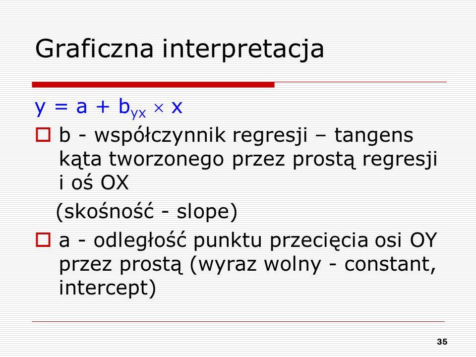 35 Graficzna interpretacja y = a + b yx x b - współczynnik regresji – tangens kąta tworzonego przez prostą regresji i oś OX (skośność - slope) a - odl