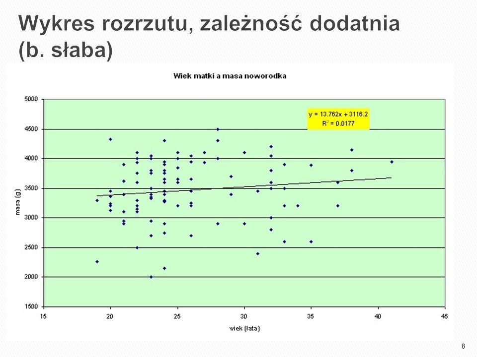 8 Wykres rozrzutu, zależność dodatnia (b. słaba)