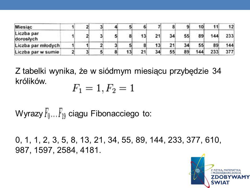 Z tabelki wynika, że w siódmym miesiącu przybędzie 34 królików. Wyrazy ciągu Fibonacciego to: 0, 1, 1, 2, 3, 5, 8, 13, 21, 34, 55, 89, 144, 233, 377,