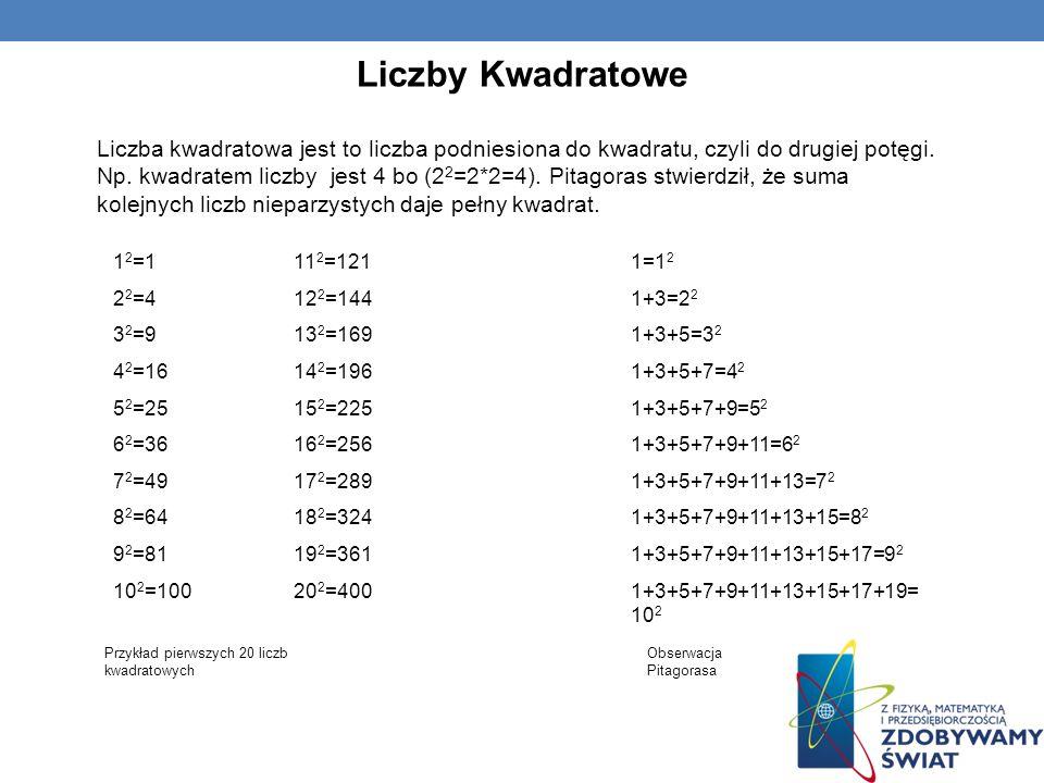 Liczby Kwadratowe Liczba kwadratowa jest to liczba podniesiona do kwadratu, czyli do drugiej potęgi. Np. kwadratem liczby jest 4 bo (2 2 =2*2=4). Pita