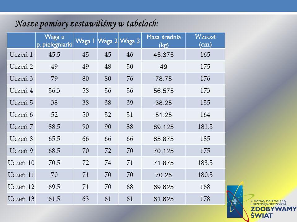 Nasze pomiary zestawiliśmy w tabelach: Waga u p. pielęgniarki Waga 1Waga 2Waga 3 Masa średnia (kg) Wzrost (cm) Uczeń 145.545 46 45.375 165 Uczeń 249 4