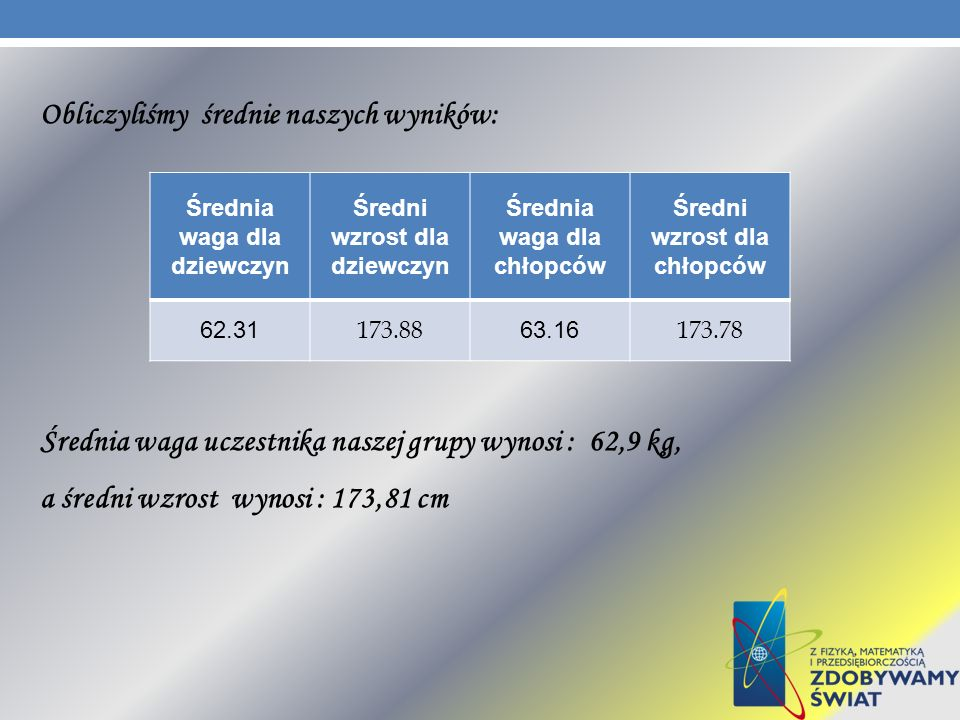 Obliczyliśmy średnie naszych wyników: Średnia waga uczestnika naszej grupy wynosi : 62,9 kg, a średni wzrost wynosi : 173,81 cm Średnia waga dla dziew