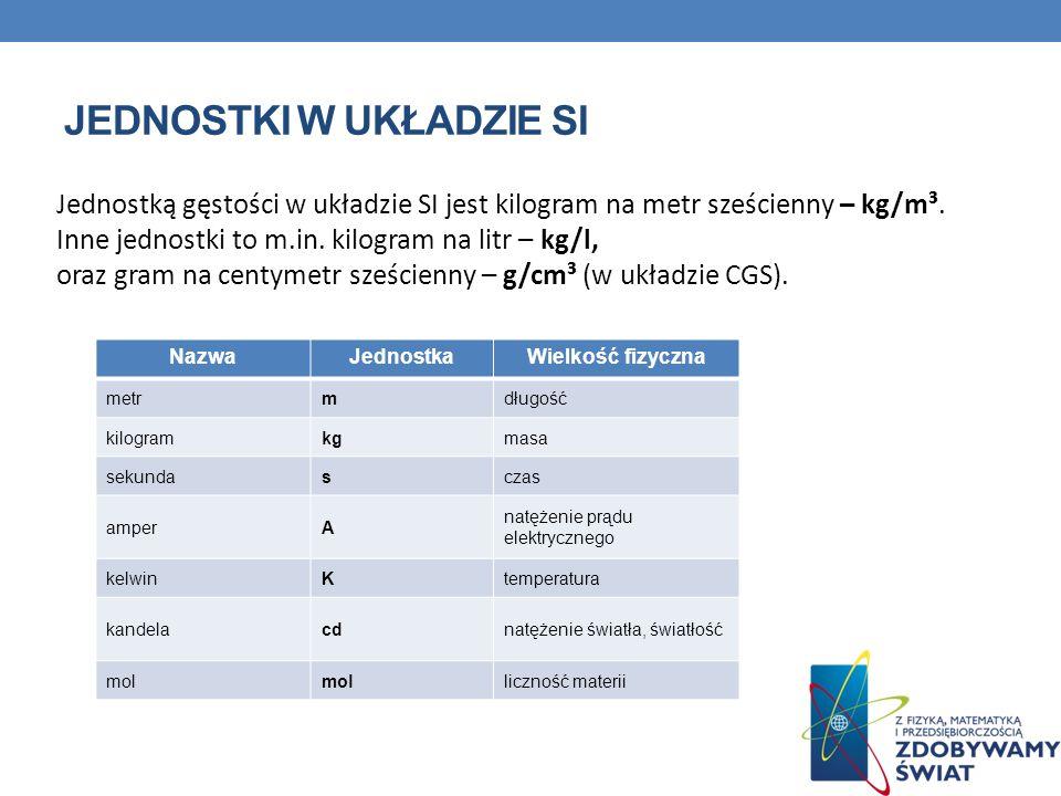 Jednostką gęstości w układzie SI jest kilogram na metr sześcienny – kg/m³.