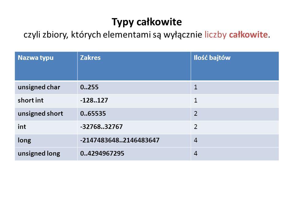 Typy całkowite czyli zbiory, których elementami są wyłącznie liczby całkowite. Nazwa typuZakresIlość bajtów unsigned char0..2551 short int-128..1271 u