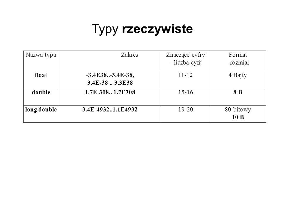 Nazwa typuZakresZnaczące cyfry - liczba cyfr Format - rozmiar float-3.4E38..-3.4E-38, 3.4E-38.. 3.3E38 11-124 Bajty double1.7E-308.. 1.7E30815-168 B l