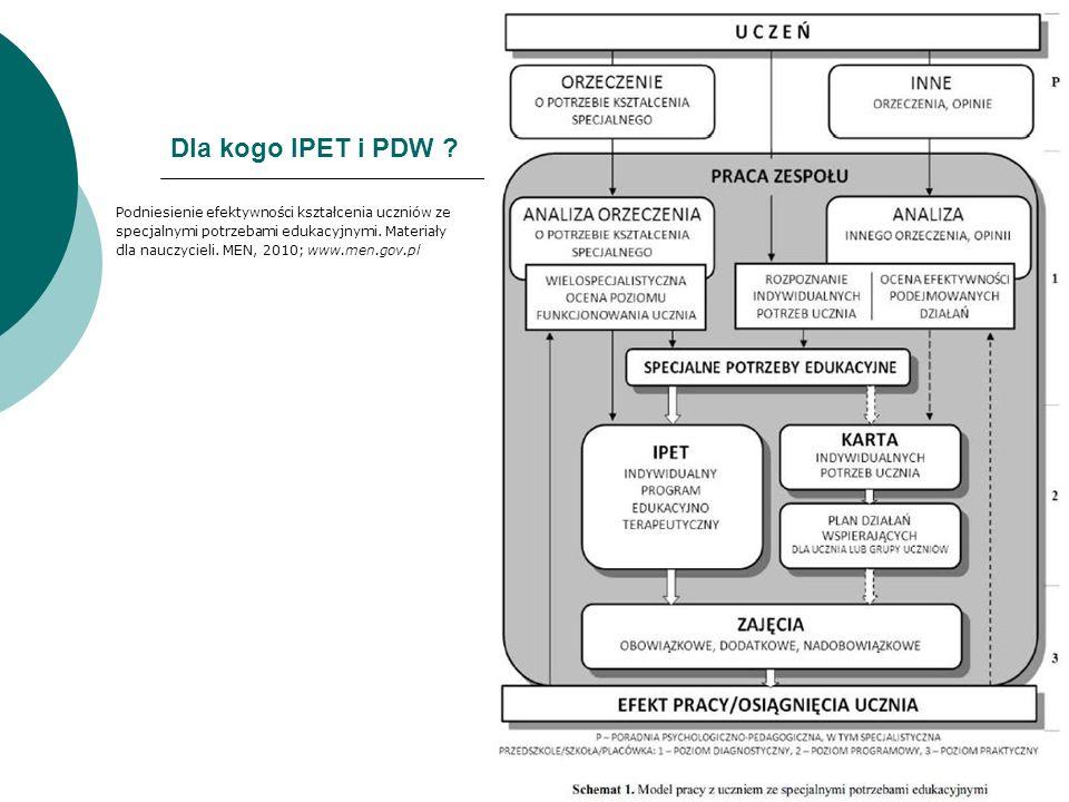 Dla kogo IPET i PDW ? Podniesienie efektywności kształcenia uczniów ze specjalnymi potrzebami edukacyjnymi. Materiały dla nauczycieli. MEN, 2010; www.