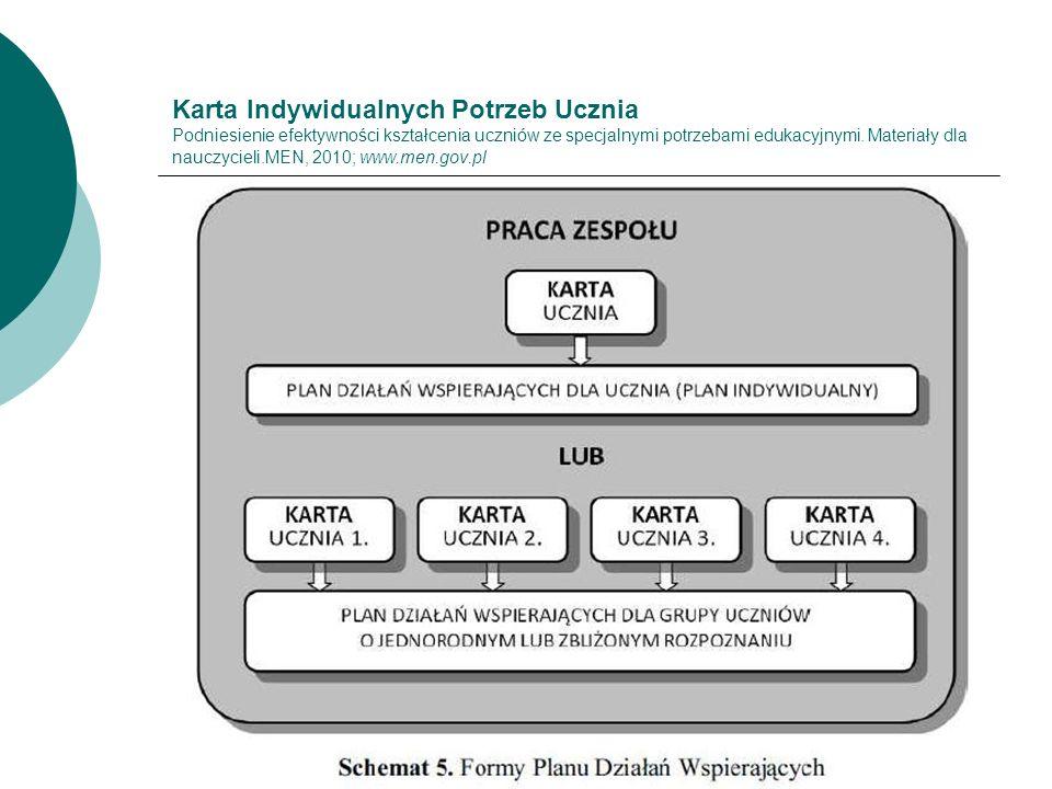 Karta Indywidualnych Potrzeb Ucznia Podniesienie efektywności kształcenia uczniów ze specjalnymi potrzebami edukacyjnymi. Materiały dla nauczycieli.ME