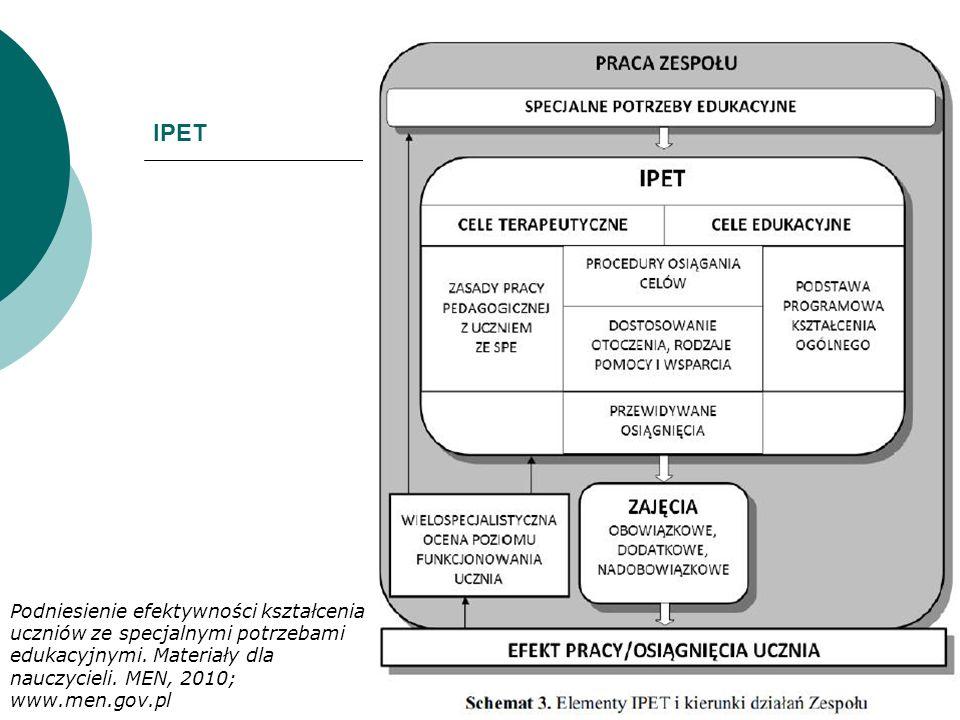 IPET Podniesienie efektywności kształcenia uczniów ze specjalnymi potrzebami edukacyjnymi. Materiały dla nauczycieli. MEN, 2010; www.men.gov.pl