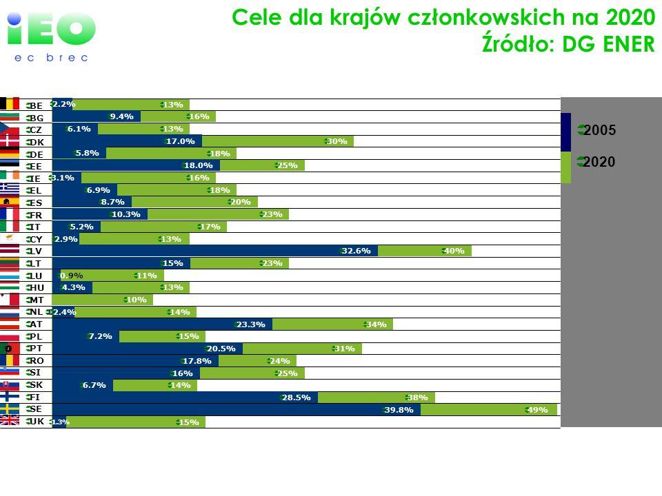 2020 EU-27 efforts in Renewables 0% 2005 Cele dla krajów członkowskich na 2020 Źródło: DG ENER BE BG CZ DK DE EE IE EL ES FR IT CY LV LT LU HU MT NL A