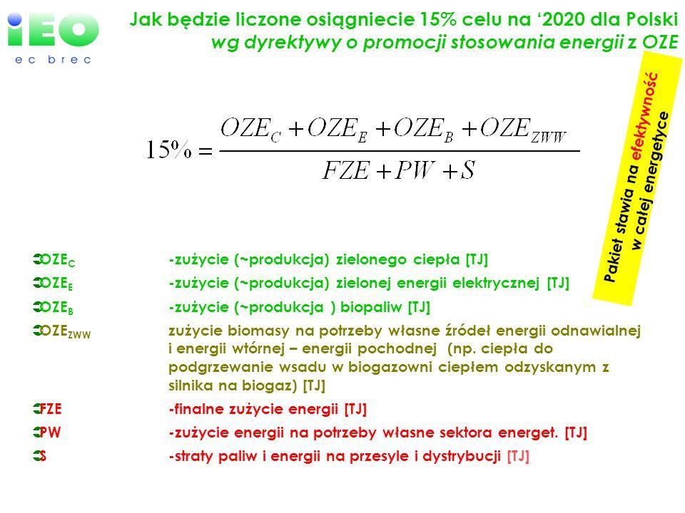 Jak będzie liczone osiągniecie 15% celu na 2020 dla Polski wg dyrektywy o promocji stosowania energii z OZE OZE C -zużycie (~produkcja) zielonego ciep
