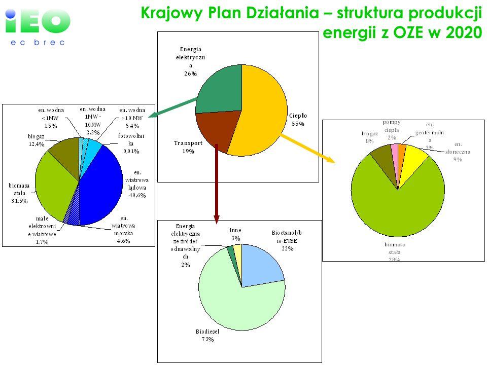 EU-27 efforts in Renewables Krajowy Plan Działania – struktura produkcji energii z OZE w 2020