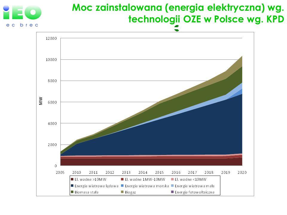 EU-27 efforts in Renewables Moc zainstalowana (energia elektryczna) wg. technologii OZE w Polsce wg. KPD