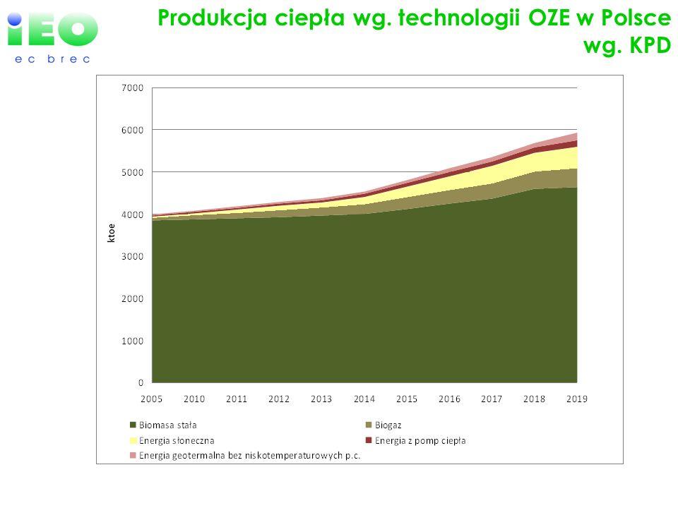 Produkcja ciepła wg. technologii OZE w Polsce wg. KPD