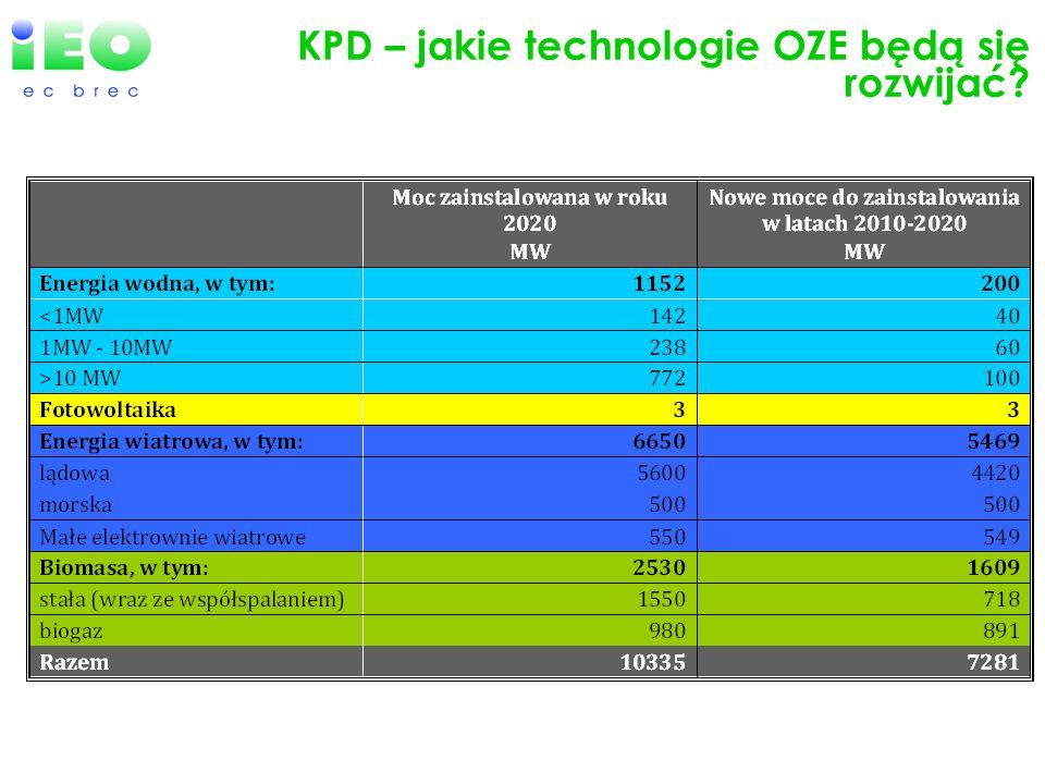 KPD – jakie technologie OZE będą się rozwijać?