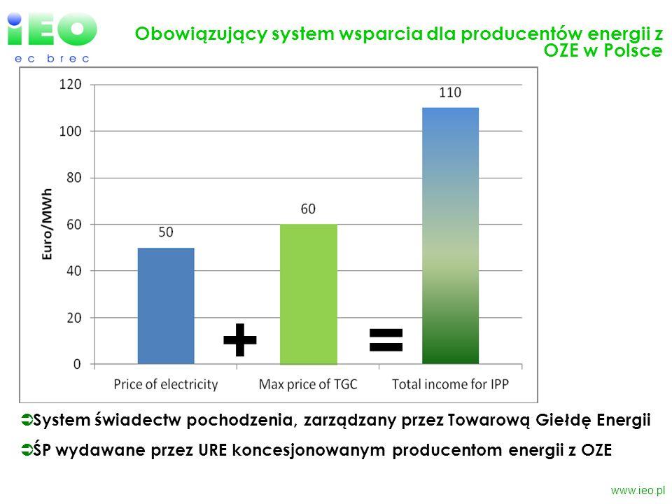 www.ieo.pl Obowiązujący system wsparcia dla producentów energii z OZE w Polsce =+ System świadectw pochodzenia, zarządzany przez Towarową Giełdę Energ