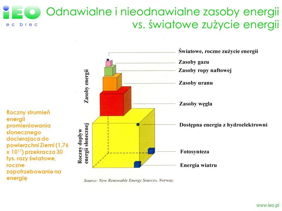 www.ieo.pl Odnawialne i nieodnawialne zasoby energii vs. światowe zużycie energii Roczny strumień energii promieniowania słonecznego docierająca do po