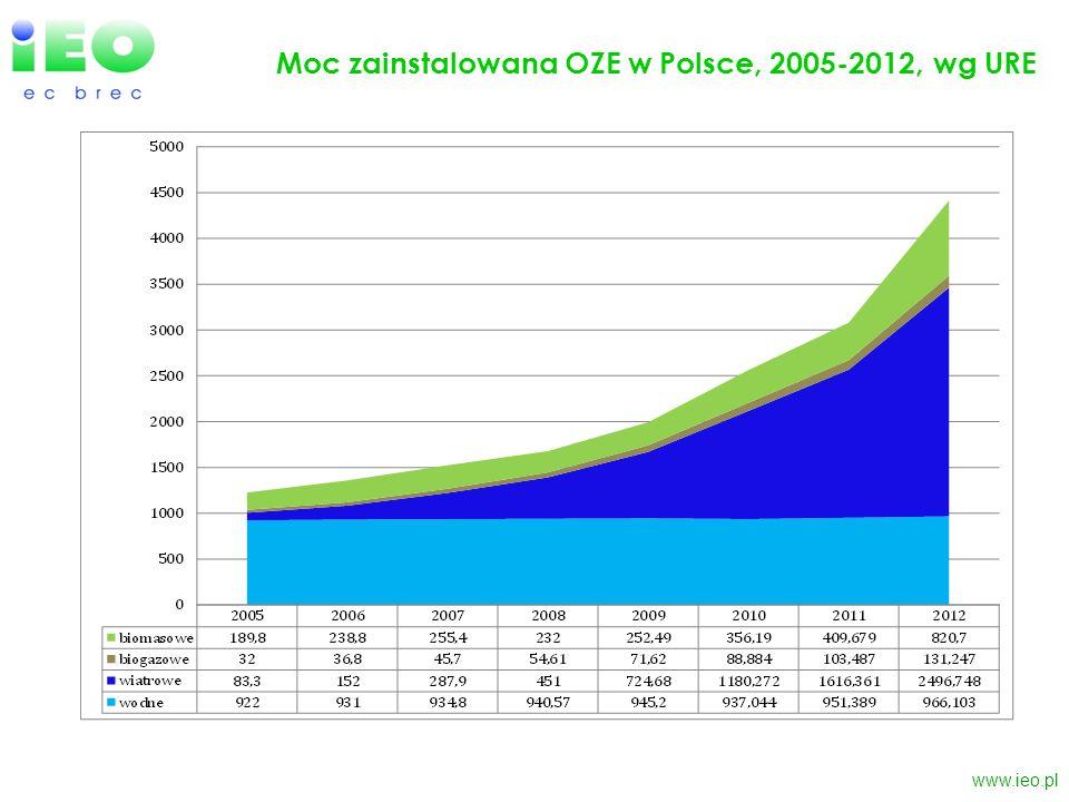 www.ieo.pl Moc zainstalowana OZE w Polsce, 2005-2012, wg URE