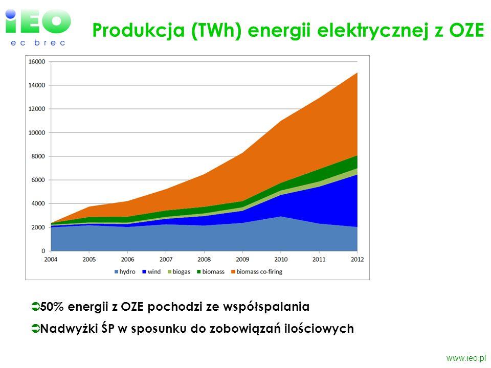 www.ieo.pl Produkcja (TWh) energii elektrycznej z OZE 50% energii z OZE pochodzi ze współspalania Nadwyżki ŚP w sposunku do zobowiązań ilościowych