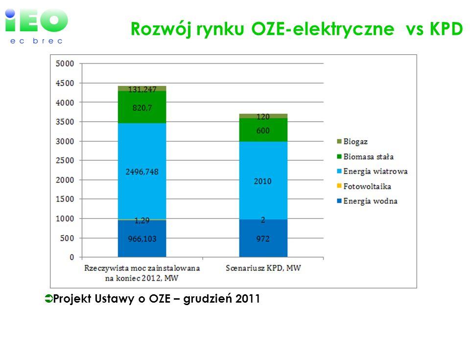Rozwój rynku OZE-elektryczne vs KPD Projekt Ustawy o OZE – grudzień 2011