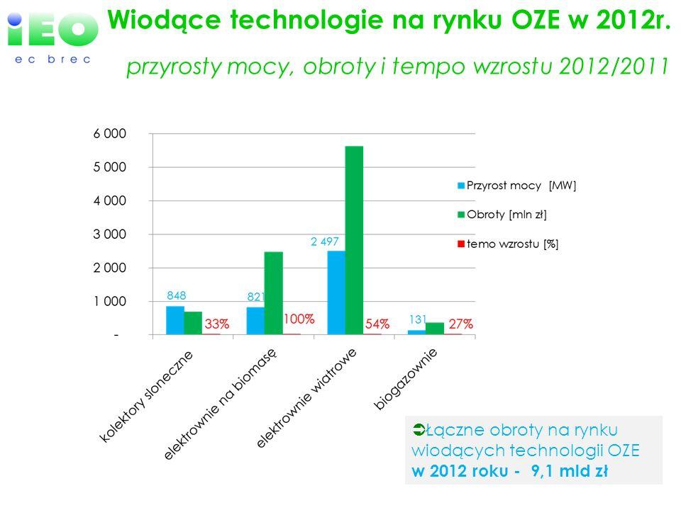 Wiodące technologie na rynku OZE w 2012r. przyrosty mocy, obroty i tempo wzrostu 2012/2011 Łączne obroty na rynku wiodących technologii OZE w 2012 rok