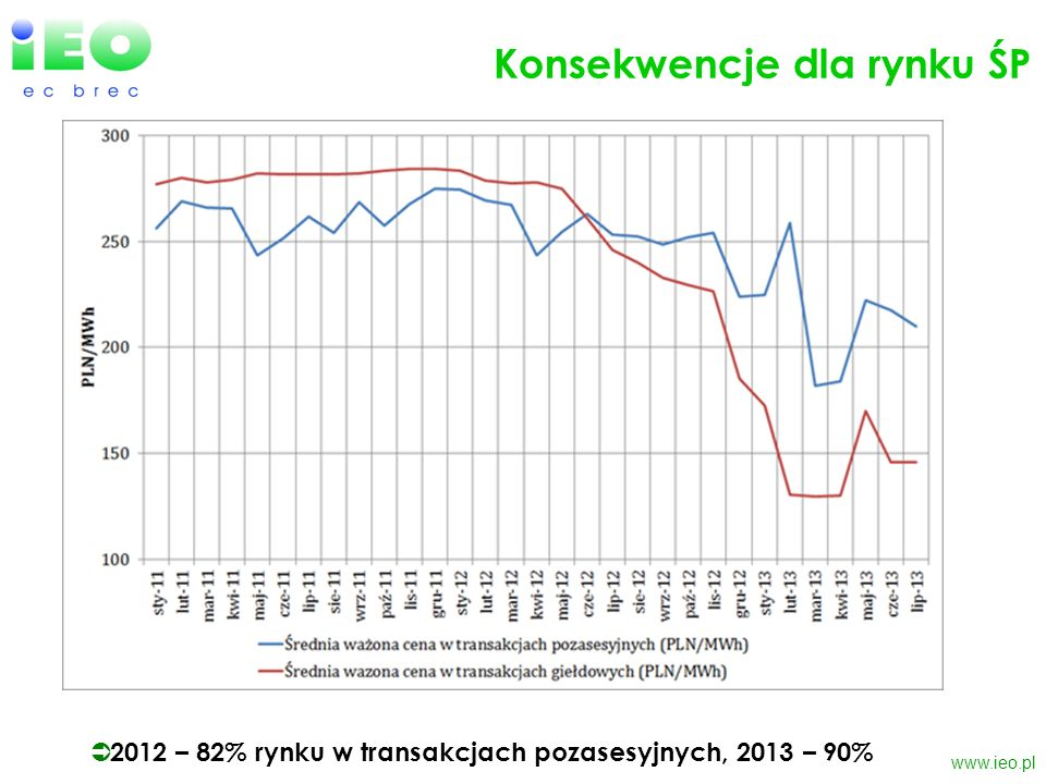www.ieo.pl Konsekwencje dla rynku ŚP 2012 – 82% rynku w transakcjach pozasesyjnych, 2013 – 90%