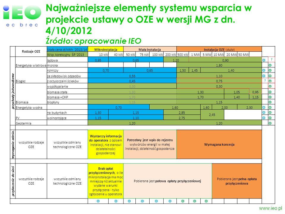 Najważniejsze elementy systemu wsparcia w projekcie ustawy o OZE w wersji MG z dn. 4/10/2012 Źródło: opracowanie IEO www.ieo.pl Rodzaje OZE Stała cena