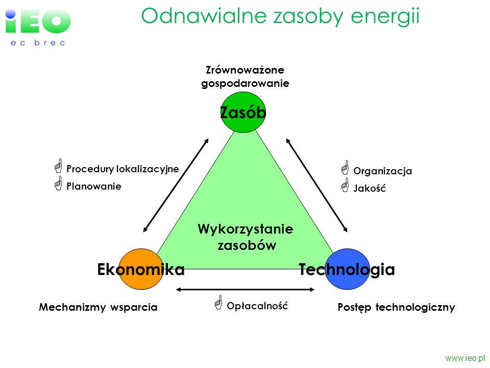 www.ieo.pl Odnawialne zasoby energii Wykorzystanie zasobów Technologia Zasób Ekonomika Procedury lokalizacyjne Planowanie Zrównoważone gospodarowanie